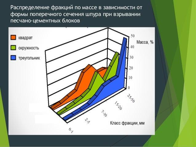 Распределение фракций по массе в зависимости от формы поперечного сечения шпура при взрывании песчано-цементных блоков