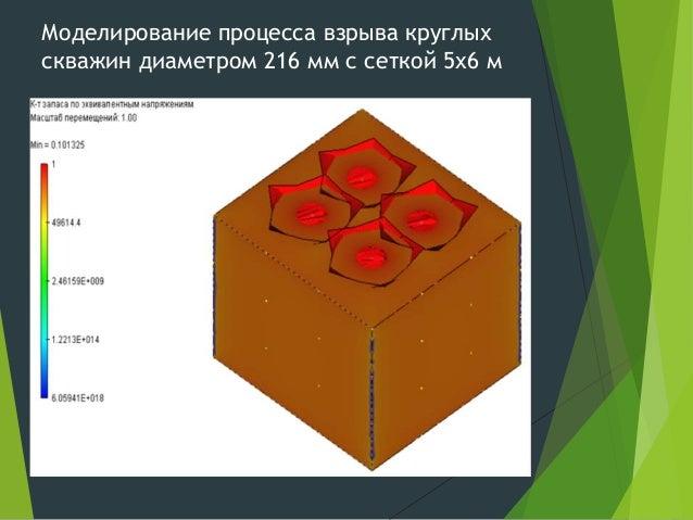 Моделирование процесса взрыва круглых скважин диаметром 216 мм с сеткой 5х6 м