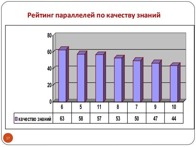 17 0 20 40 60 80 качество знаний 63 58 57 53 50 47 44 6 5 11 8 7 9 10 Рейтинг параллелей по качеству знаний