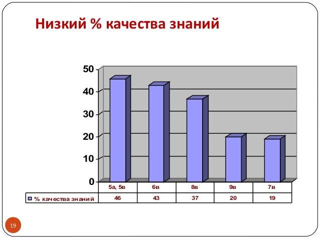 19 0 10 20 30 40 50 % качества знаний 46 43 37 20 19 5а, 5в 6в 8в 9в 7в Низкий % качества знаний
