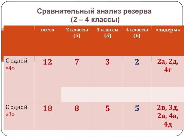 Сравнительный анализ резерва (2 – 4 классы) всего 2 классы (5) 3 классы (5) 4 классы (6) «лидеры» С одной «4» 12 7 3 2 2а,...