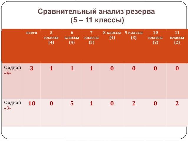 Сравнительный анализ резерва (5 – 11 классы) всего 5 классы (4) 6 классы (4) 7 классы (3) 8 классы (4) 9 классы (3) 10 кла...