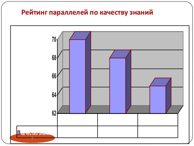 7 62 64 66 68 70 качество знаний % 70 68 65 3 классы 2 классы 4 классы Рейтинг параллелей по качеству знаний