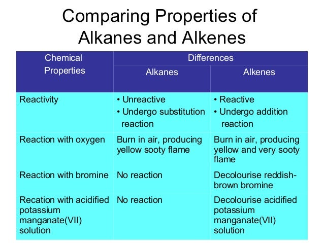 alkanes and alkenes The alkanes are a homologous series of hydrocarbons this means that they have similar chemical properties to each other and they have trends in physical properties for example, as the chain .