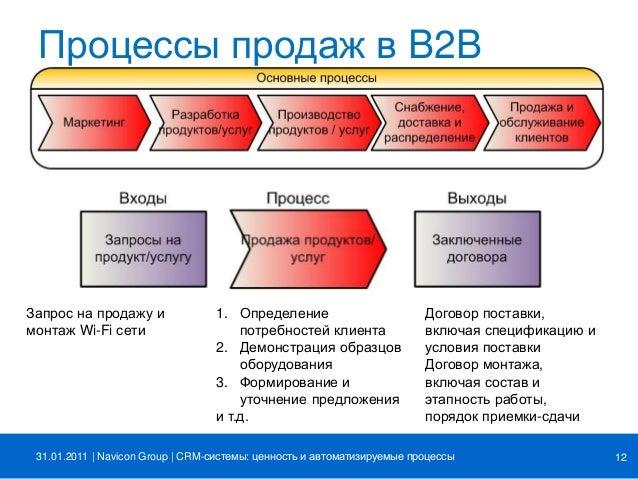 Crm система для b2b самая эффективная crm система для продажника