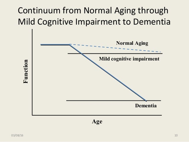 Continuum from Normal Aging through Mild Cognitive Impairment to Dementia Mild cognitive impairment Dementia Age Function ...