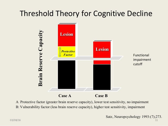 Threshold Theory for Cognitive Decline LesionLesion LesionLesionProtective Factor Case A Case B BrainReserveCapacity A:: P...
