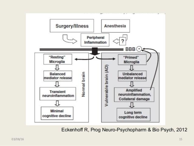 03/08/16 15 Eckenhoff R, Prog Neuro-Psychopharm & Bio Psych, 2012