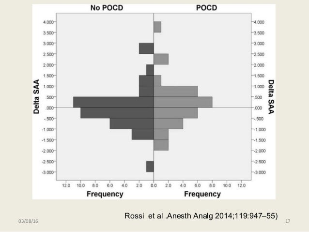 03/08/16 17 Rossi et al .Anesth Analg 2014;119:947–55)