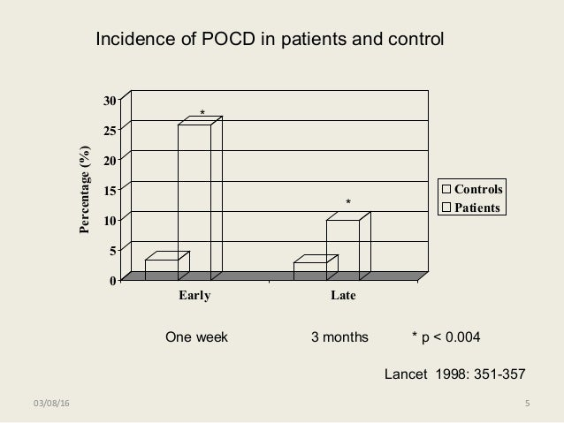 5 0 5 10 15 20 25 30 Percentage(%) Early Late Controls Patients Lancet 1998: 351-357 * * * p < 0.004 Incidence of POCD in ...