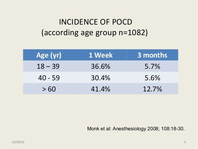 03/08/16 6 INCIDENCE OF POCD (according age group n=1082) Age (yr) 1 Week 3 months 18 – 39 36.6% 5.7% 40 - 59 30.4% 5.6% >...