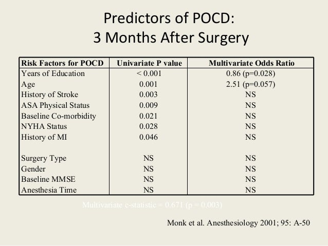 Predictors of POCD: 3 Months After Surgery NS0.046History of MI NS0.021Baseline Co-morbidity NS0.009ASA Physical Status NS...