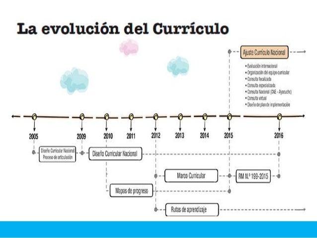  En Perú, contamos con un currículo integrado desde el año 2005 que fue el producto de la unión de los currículos de los ...