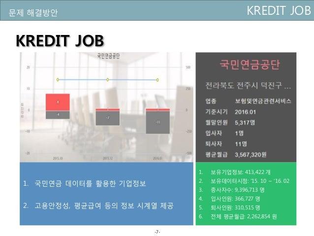 1. 개요 및 배경 KREDIT JOB문제 해결방안 KREDIT JOB 1. 국민연금 데이터를 활용한 기업정보 2. 고용안정성, 평균급여 등의 정보 시계열 제공 1. 보유기업정보: 413,422 개 2. 보유데이터시점:...