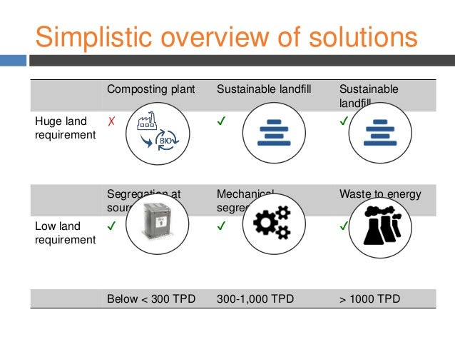 W2V India - Innovative technologies in solid waste management for Pun…