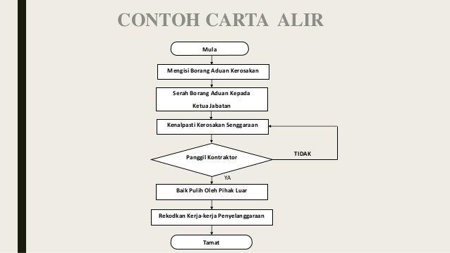 2 0 Algoritma Pseudokod Carta Alir