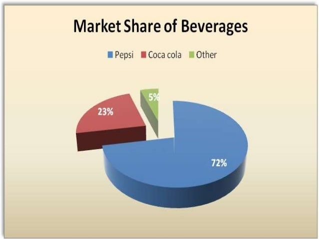 analysis of mission and vision of pepsico and coke Sample mission statements to  powerful sample mission statements pepsi - beat coke  external goals reflect how the vision statement or mission.