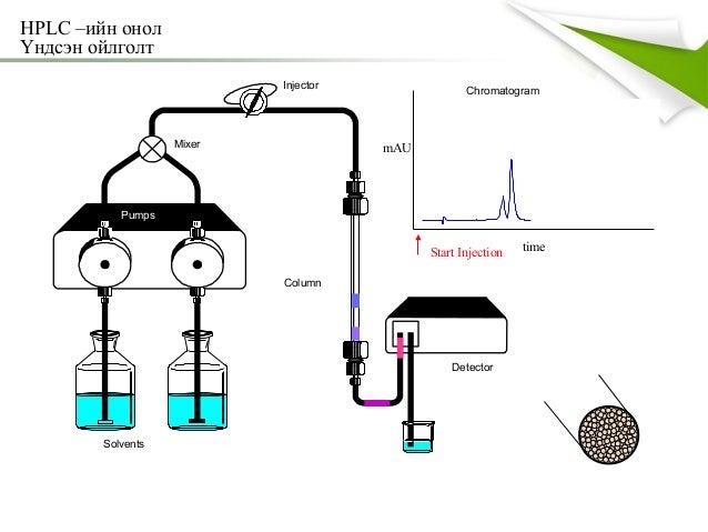 HPLC (Өндөр мэдрэмжит шингэний хроматографи)