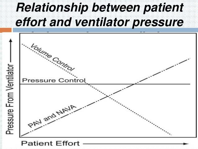 relationship between tidal volume and minute in mechanical ventilation