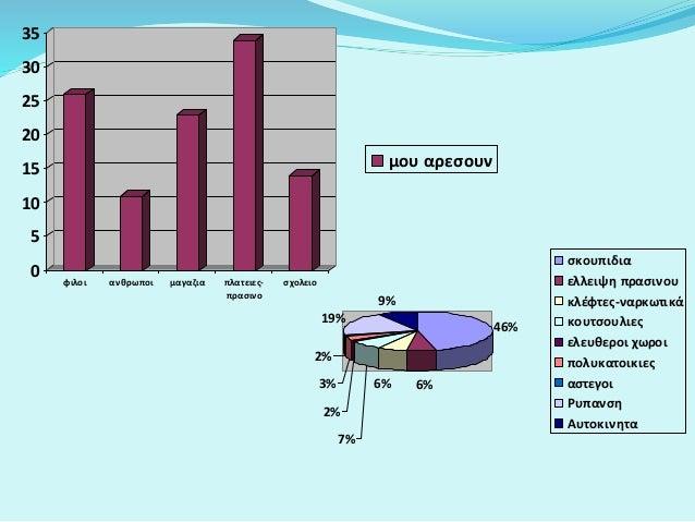 46% 6%6% 7% 2% 3% 2% 19% 9% σκουπιδια ελλειψη πρασινου κλέφτες-ναρκωτικά κουτσουλιες ελευθεροι χωροι πολυκατοικιες αστεγοι...