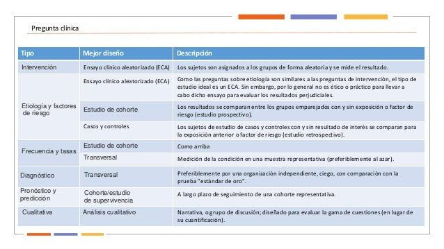 Pregunta clínica Tipo Mejor diseño Descripción Intervención Etiología y factores de riesgo Frecuencia y tasas Diagnóstico ...