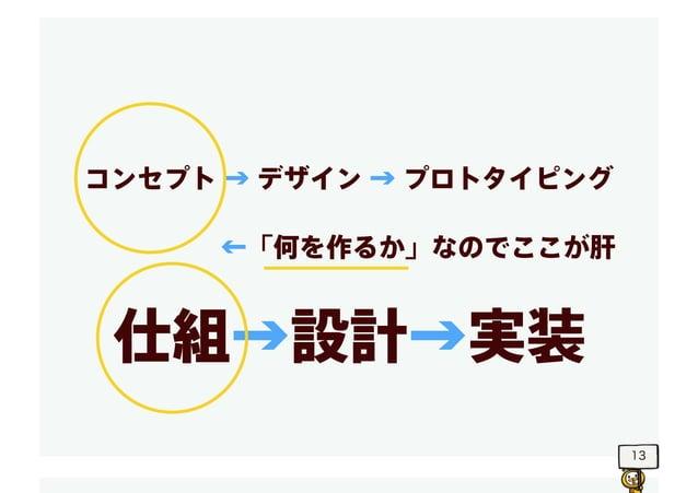 13 コンセプト → デザイン → プロトタイピング 仕組→設計→実装 ←「何を作るか」なのでここが肝