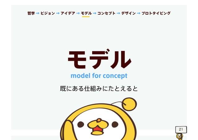 21 モデル 既にある仕組みにたとえると model for concept 哲学 → ビジョン → アイデア → モデル → コンセプト → デザイン → プロトタイピング