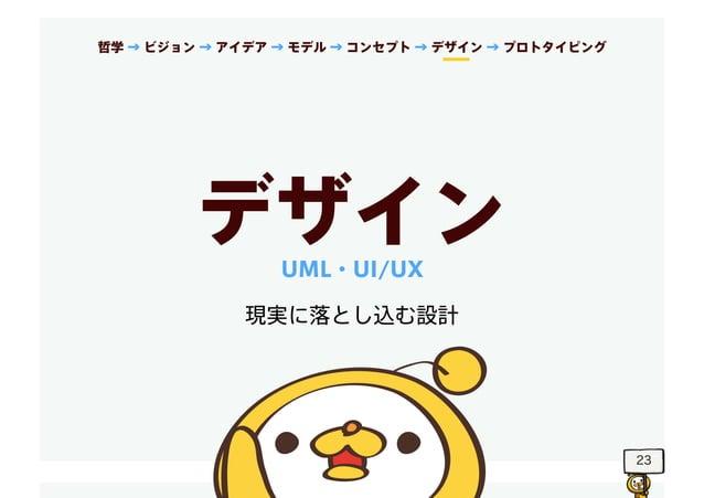 23 デザイン 現実に落とし込む設計 UML・UI/UX 哲学 → ビジョン → アイデア → モデル → コンセプト → デザイン → プロトタイピング