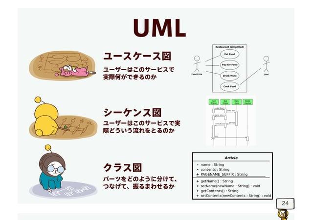 24 ユースケース図 シーケンス図 クラス図 ユーザーはこのサービスで 実際何ができるのか ユーザーはこのサービスで実 際どういう流れをとるのか パーツをどのように分けて、 つなげて、振るまわせるか UML