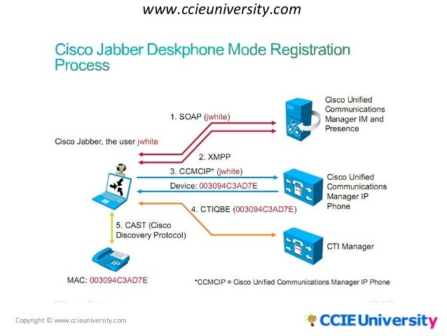 configuring cisco unified communications and cisco
