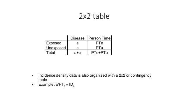 Wonderful 2x2 Table ...