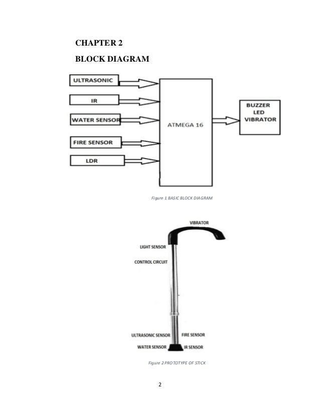 Sensor Based Blind Stick