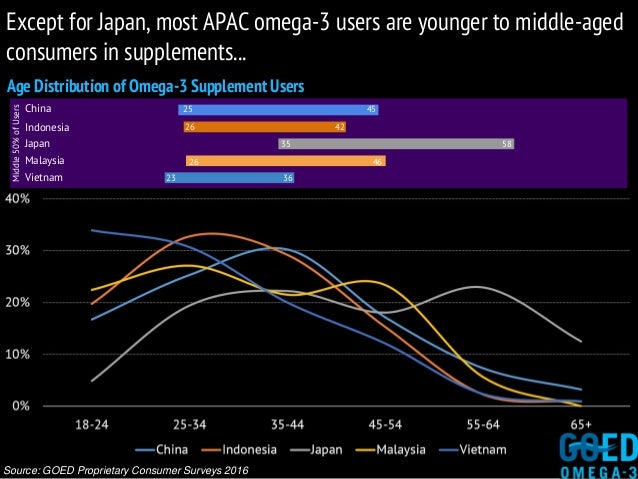 Age Distribution of Omega-3 Supplement Users Source: GOED Proprietary Consumer Surveys 2016 Except for Japan, most APAC om...