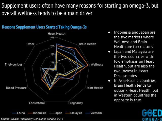 Reasons Supplement Users Started Taking Omega-3s Source: GOED Proprietary Consumer Surveys 2016 Supplement users often hav...