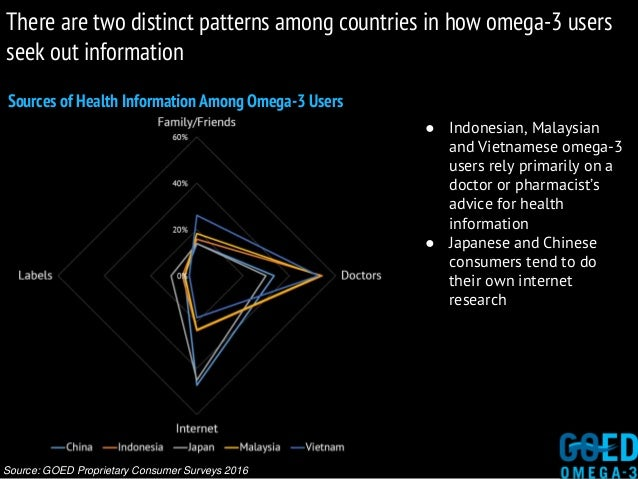 Sources of Health Information Among Omega-3 Users Source: GOED Proprietary Consumer Surveys 2016 ● Indonesian, Malaysian a...