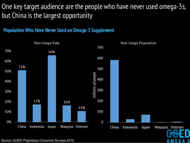 Population Who Have Never Used an Omega-3 Supplement Source: GOED Proprietary Consumer Surveys 2016 One key target audienc...