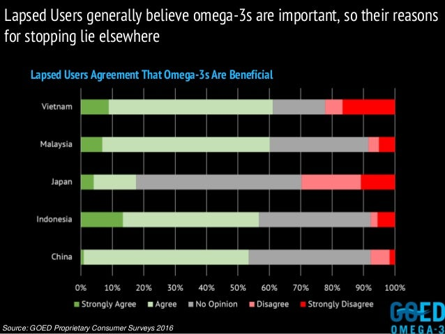 Lapsed Users Agreement That Omega-3s Are Beneficial Source: GOED Proprietary Consumer Surveys 2016 Lapsed Users generally ...