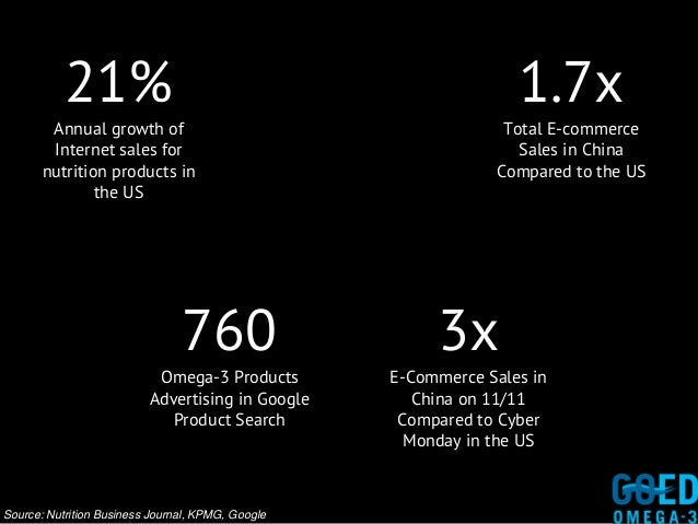 21% Annual growth of Internet sales for nutrition products in the US Total E-commerce Sales in China Compared to the US 1....