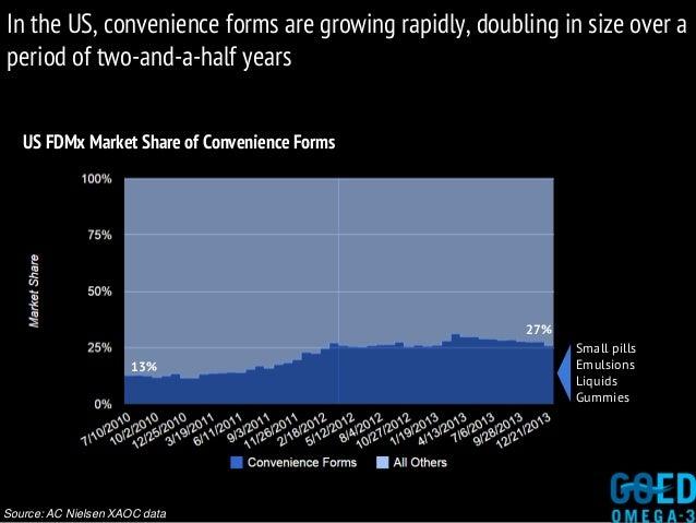 US FDMx Market Share of Convenience Forms Source: AC Nielsen XAOC data 13% 27% Small pills Emulsions Liquids Gummies In th...