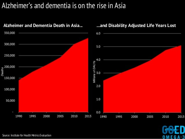 Alzheimer's and dementia is on the rise in Asia Alzheimer and Dementia Death in Asia... ...and Disability Adjusted Life Ye...
