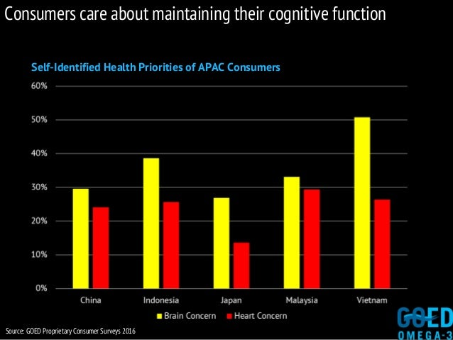 Self-Identified Health Priorities of APAC Consumers Source: GOED Proprietary Consumer Surveys 2016 Consumers care about ma...