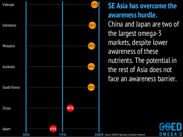 69% SE Asia has overcome the awareness hurdle. China and Japan are two of the largest omega-3 markets, despite lower aware...