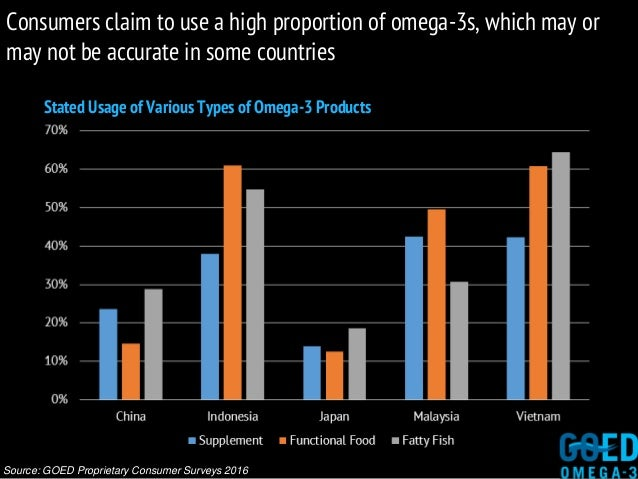 Source: GOED Proprietary Consumer Surveys 2016 Stated Usage of Various Types of Omega-3 Products Consumers claim to use a ...