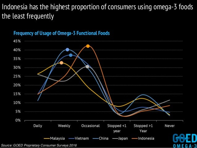 Frequency of Usage of Omega-3 Functional Foods Source: GOED Proprietary Consumer Surveys 2016 Indonesia has the highest pr...