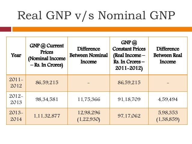 what is difference between measuring national income at current prices and constant prices Real versus nominal value (economics)  a suitable price index is the gdp price index in the us national income and product  in prices current for each .