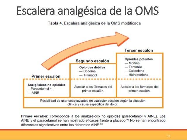 ANALG SICOS Y ANTI-INFLAMATORIOS NO ESTEROIDES (AINES)