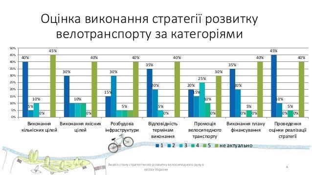 4 Оцінка виконання стратегії розвитку велотранспорту за категоріями Аналіз стану стратегічного розвитку велосипедного руху...