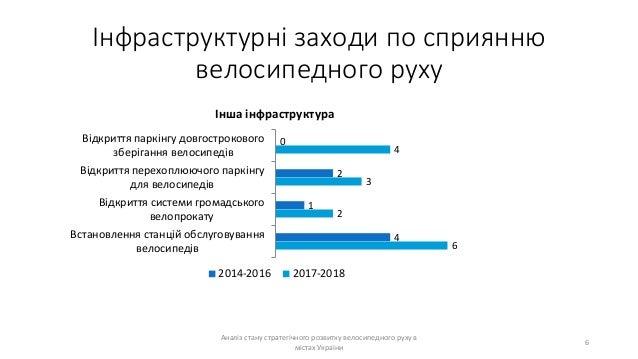 Інфраструктурні заходи по сприянню велосипедного руху Аналіз стану стратегічного розвитку велосипедного руху в містах Укра...