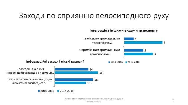 Заходи по сприянню велосипедного руху Аналіз стану стратегічного розвитку велосипедного руху в містах України 7 1 2 4 3 з ...