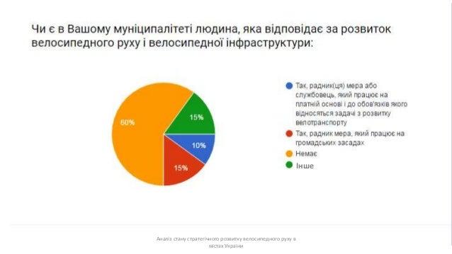 8 Аналіз стану стратегічного розвитку велосипедного руху в містах України Інше